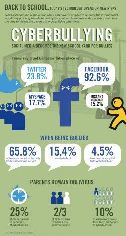 Social Media Awareness Week